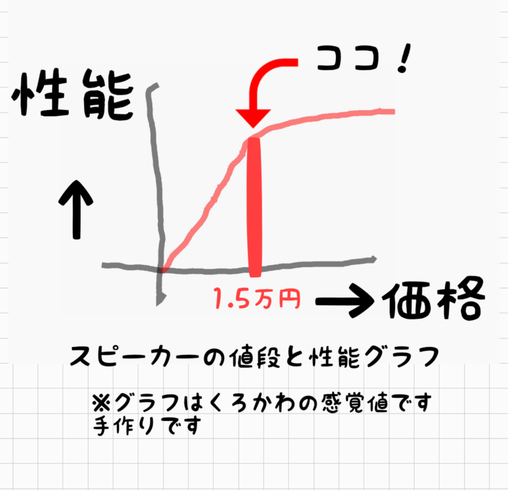 「いい音とお値段の関係を示した図」